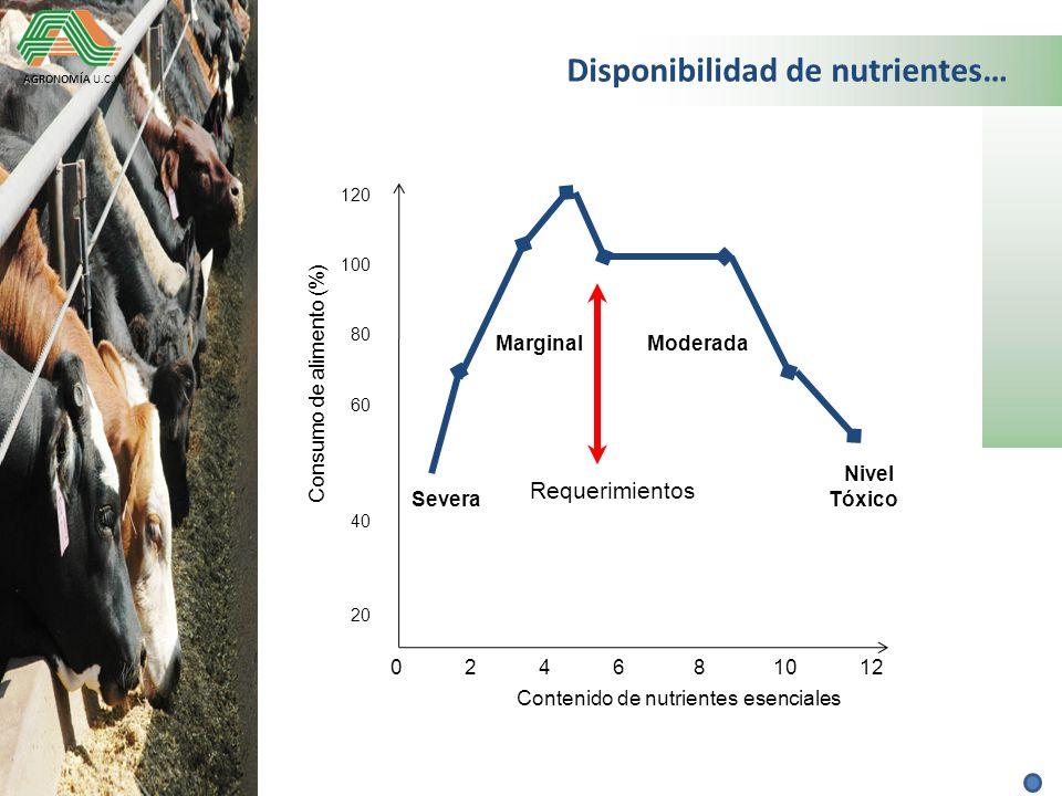 Disponibilidad de nutrientes…