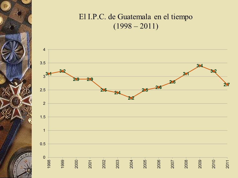 El I.P.C. de Guatemala en el tiempo (1998 – 2011)