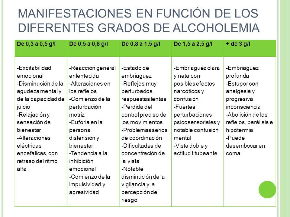 MANIFESTACIONES EN FUNCIÓN DE LOS DIFERENTES GRADOS DE ALCOHOLEMIA