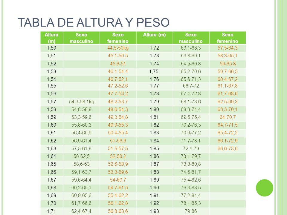 TABLA DE ALTURA Y PESO Altura (m) Sexo masculino Sexo femenino 1,50