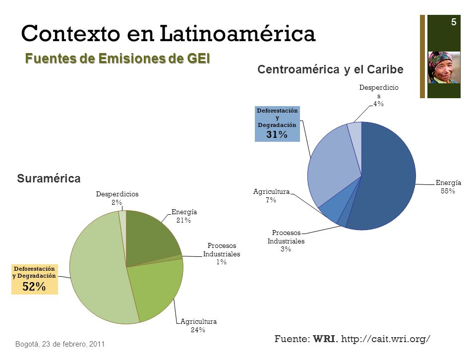 Contexto en Latinoamérica