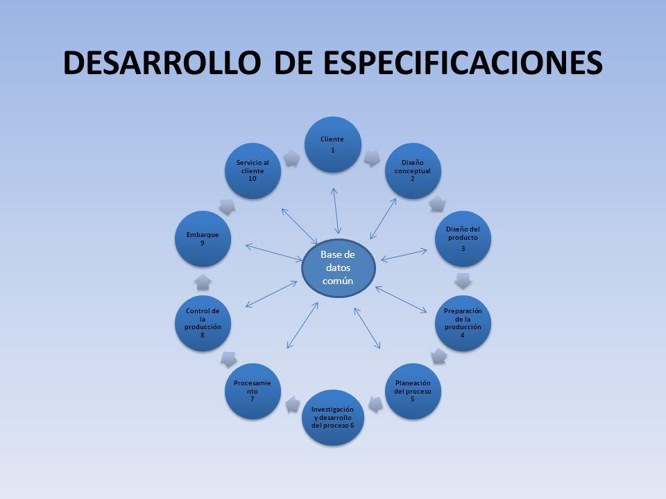 DESARROLLO DE ESPECIFICACIONES