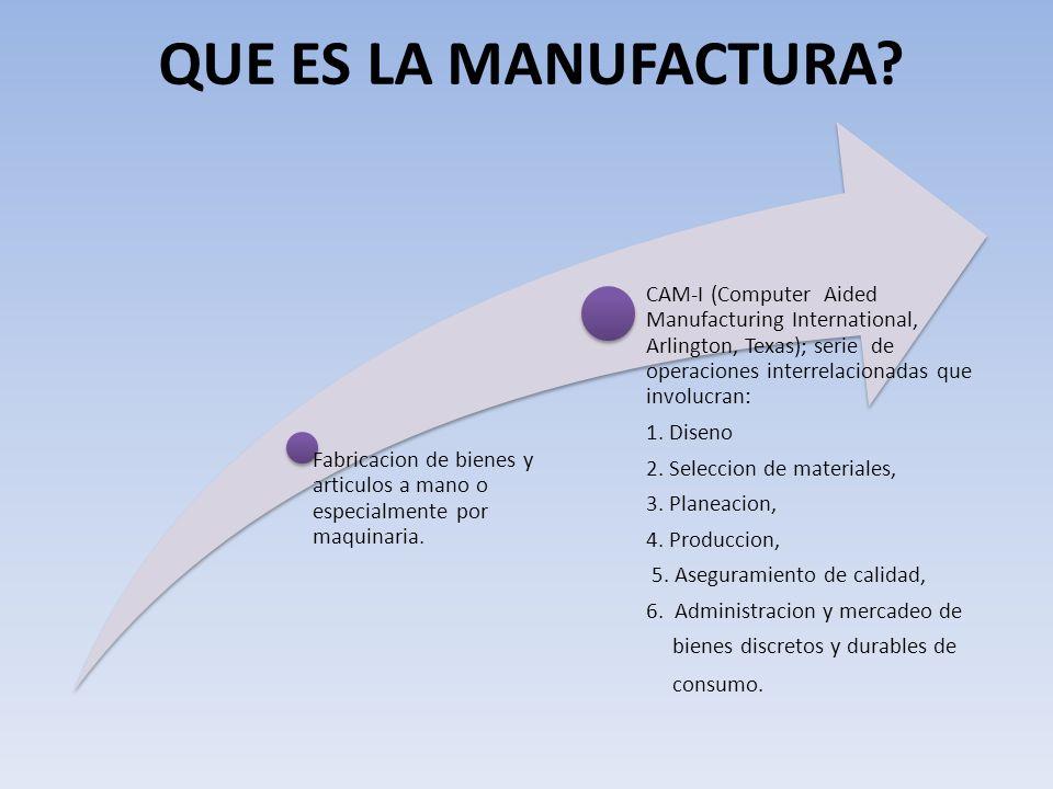 QUE ES LA MANUFACTURA Fabricacion de bienes y articulos a mano o especialmente por maquinaria.