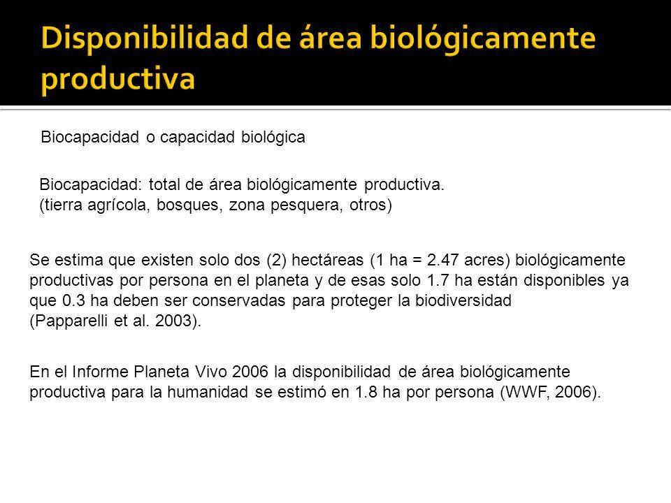 Disponibilidad de área biológicamente productiva