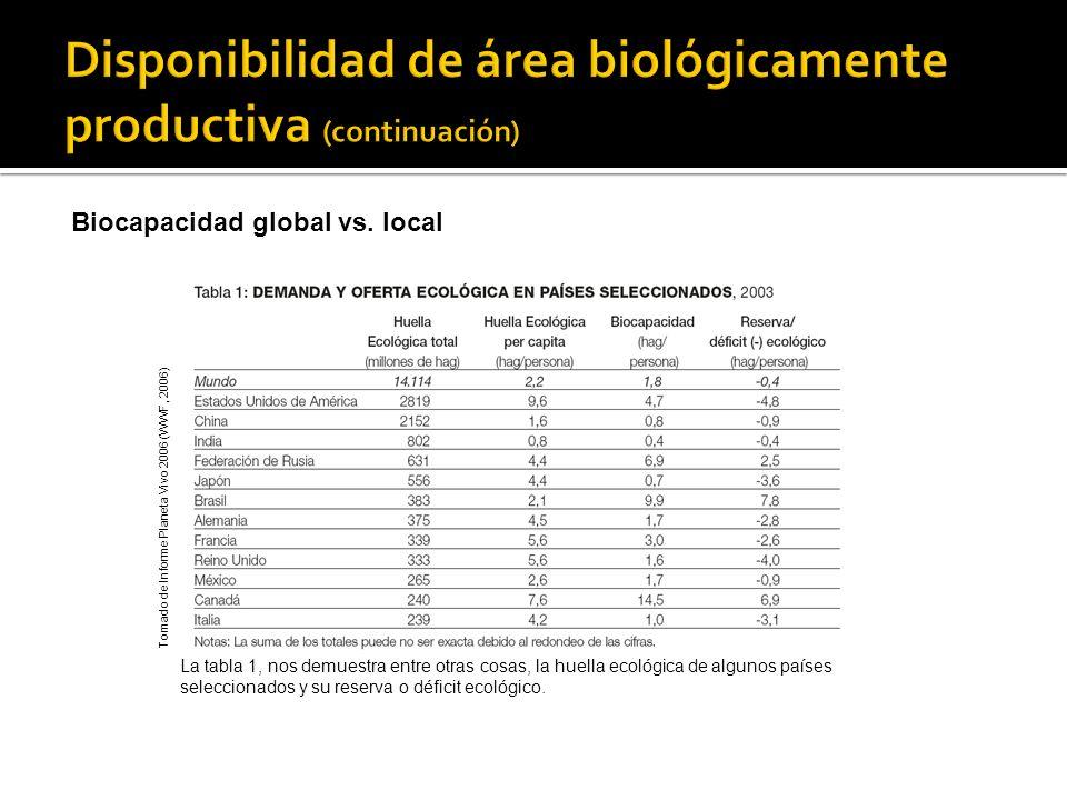 Disponibilidad de área biológicamente productiva (continuación)