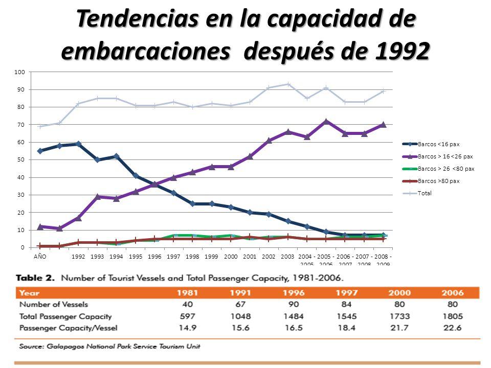 Tendencias en la capacidad de embarcaciones después de 1992