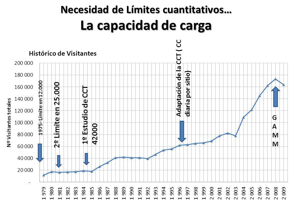 Necesidad de Límites cuantitativos… La capacidad de carga