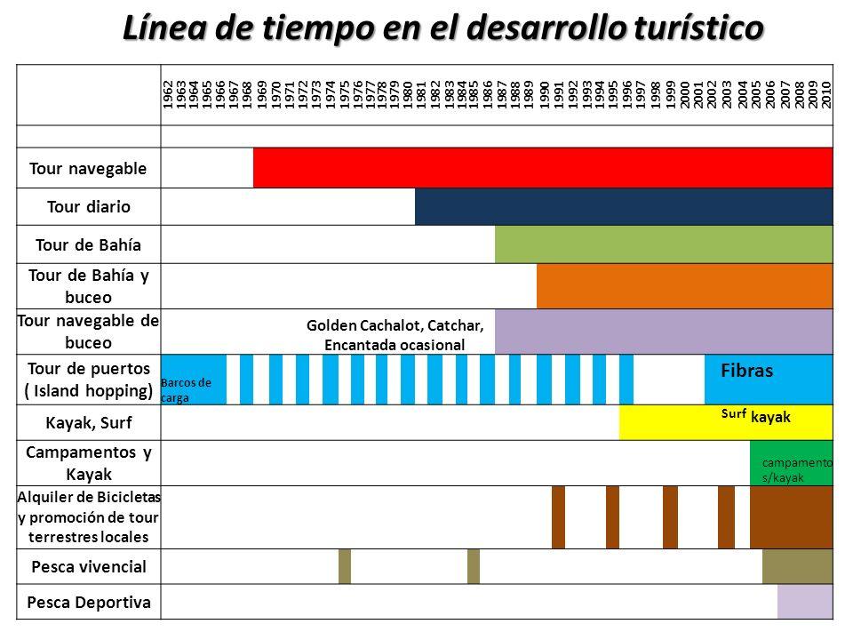 Línea de tiempo en el desarrollo turístico