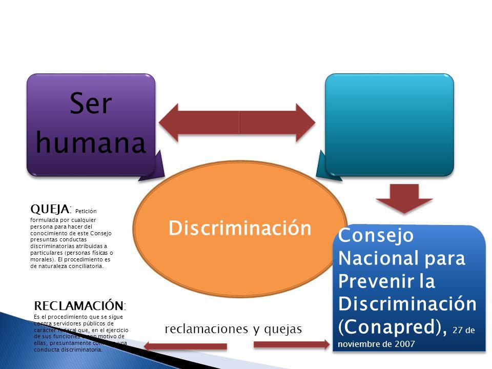 Discriminación Ser humana.