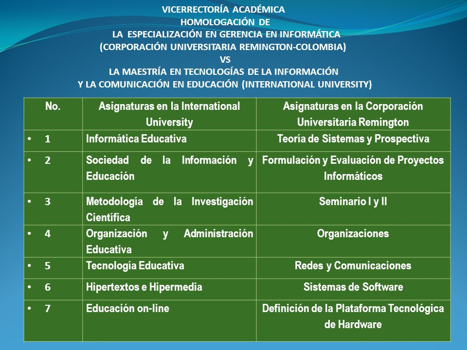 Asignaturas en la International University
