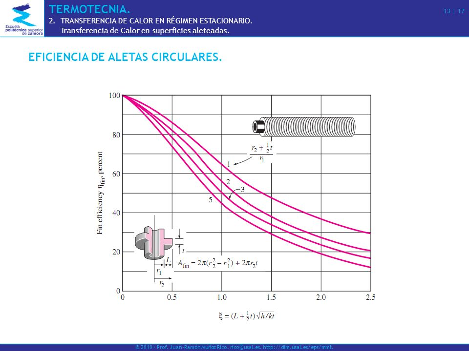 EFICIENCIA DE ALETAS CIRCULARES.
