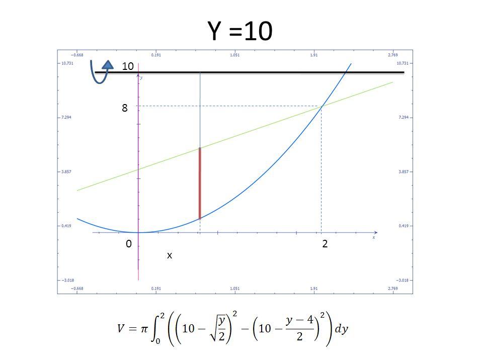 Y =10 10 8 2 x