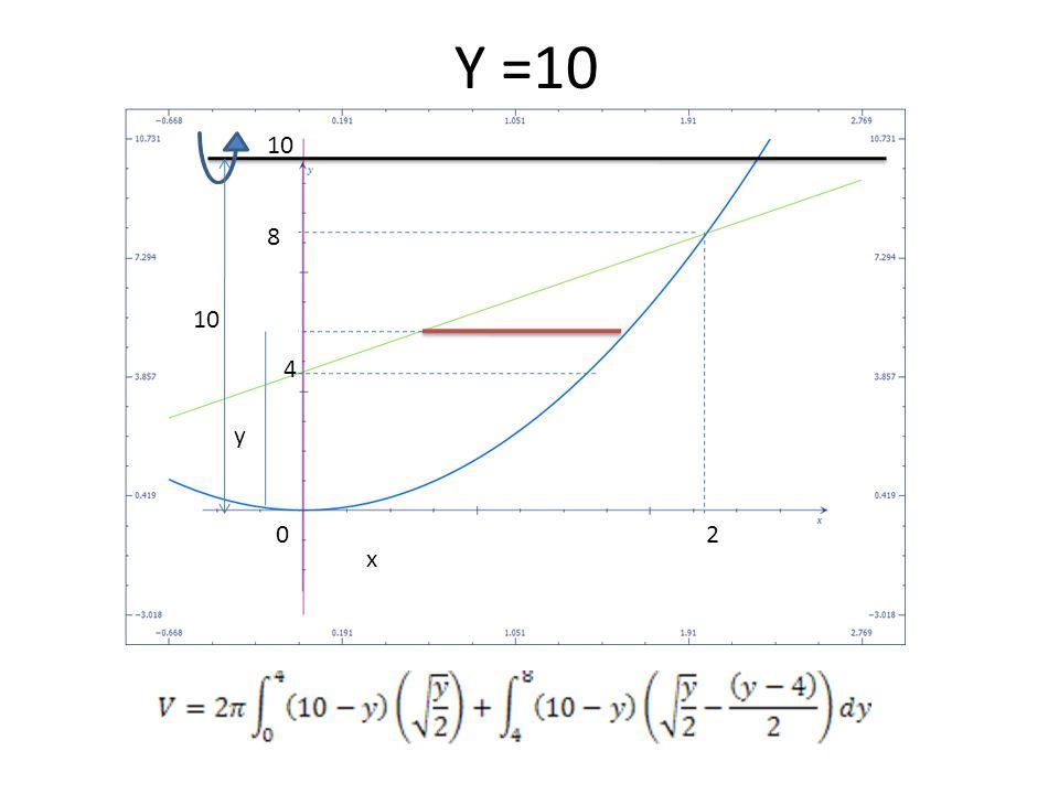 Y =10 10 8 10 4 y 2 x