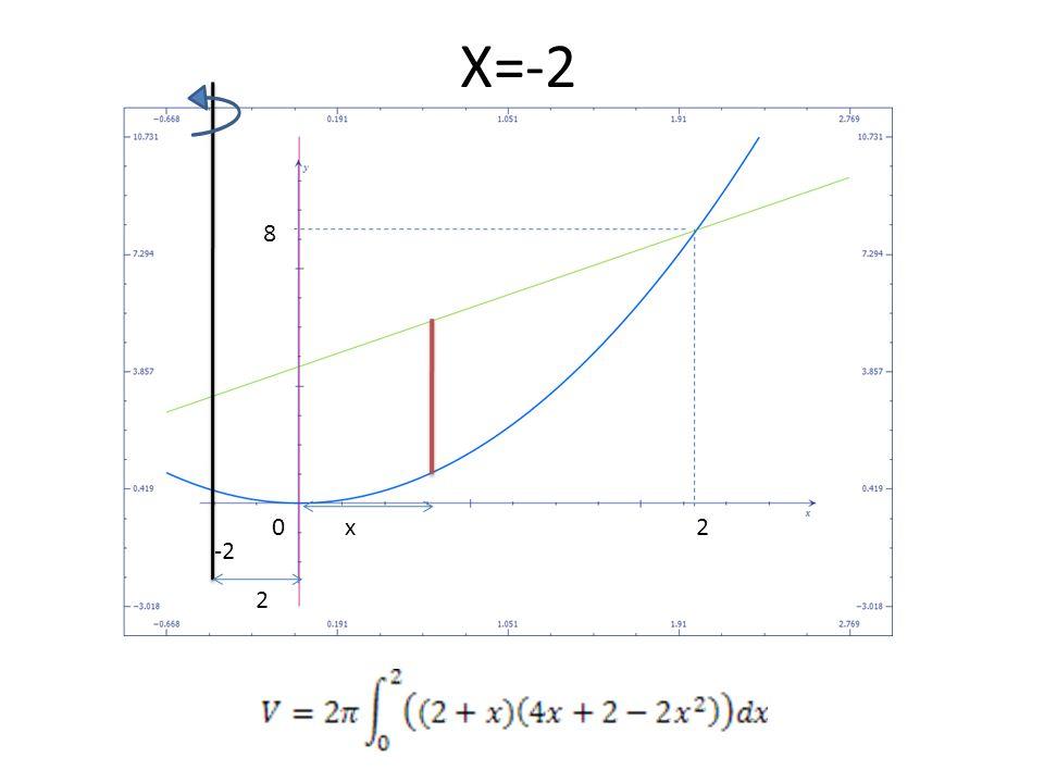 X=-2 8 x 2 -2 2