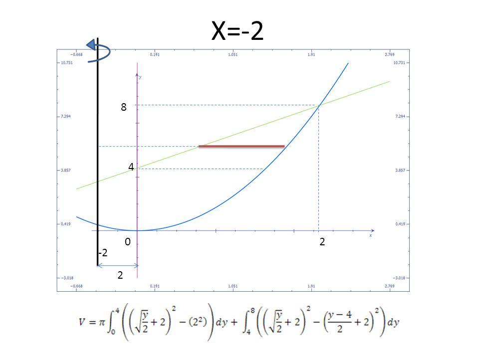 X=-2 8 4 2 -2 2