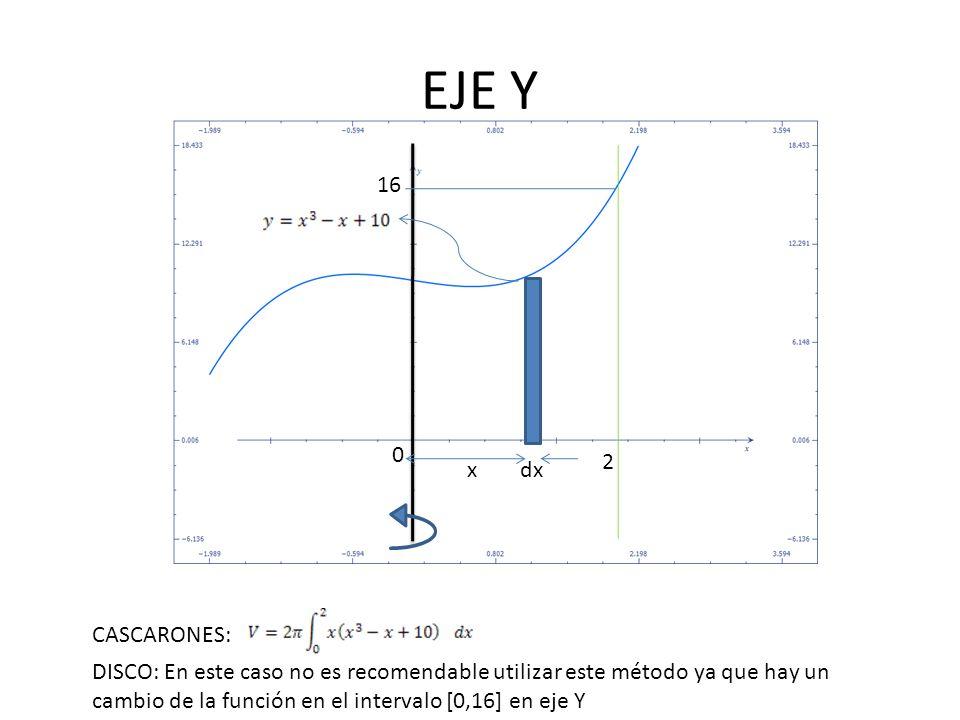 EJE Y 16. 2. x. dx. CASCARONES: