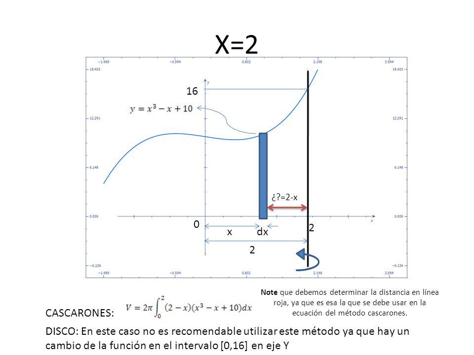 X=2 16. ¿ =2-x. 2. x. dx. 2.