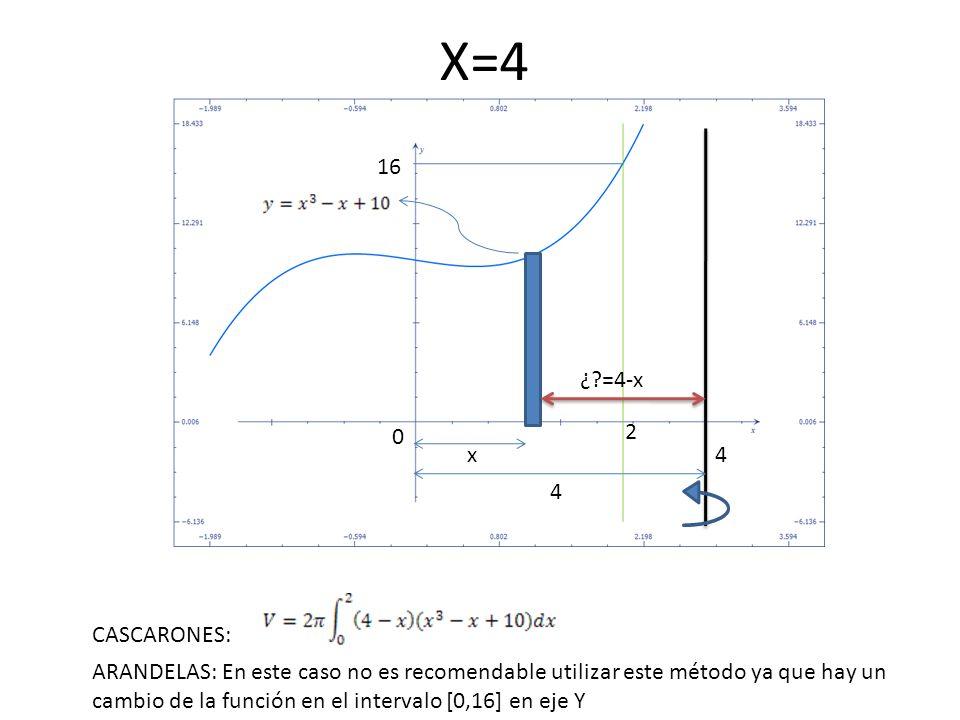 X=4 16. ¿ =4-x. 2. x. 4. 4. CASCARONES: