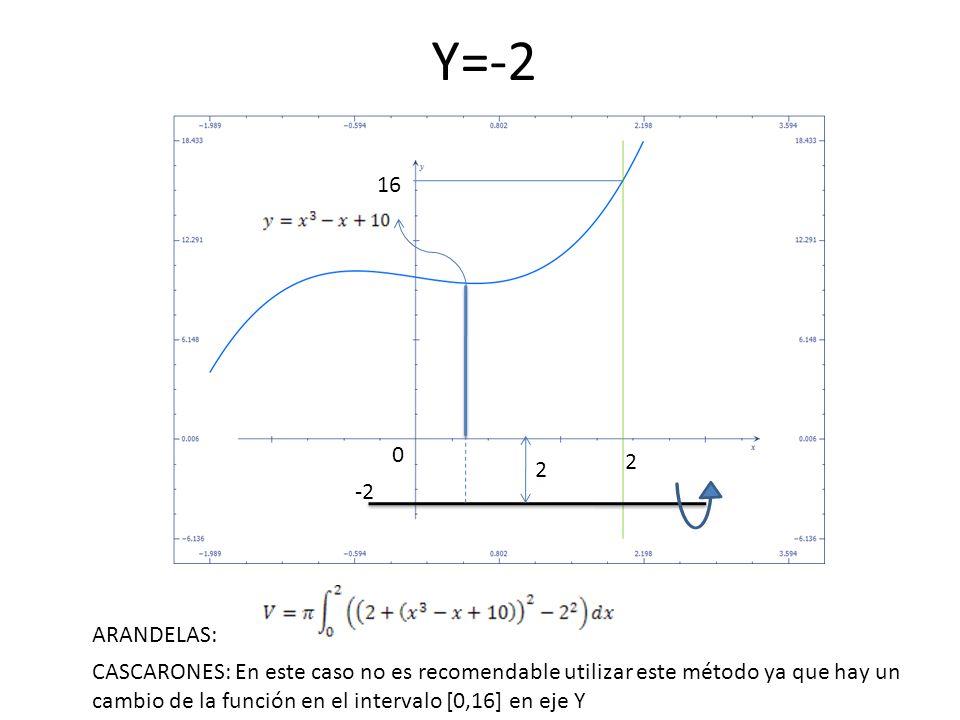 Y=-2 16. 2. 2. -2. ARANDELAS: