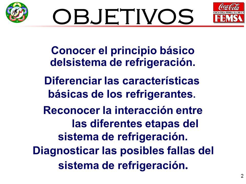 OBJETIVOS Conocer el principio básico delsistema de refrigeración.