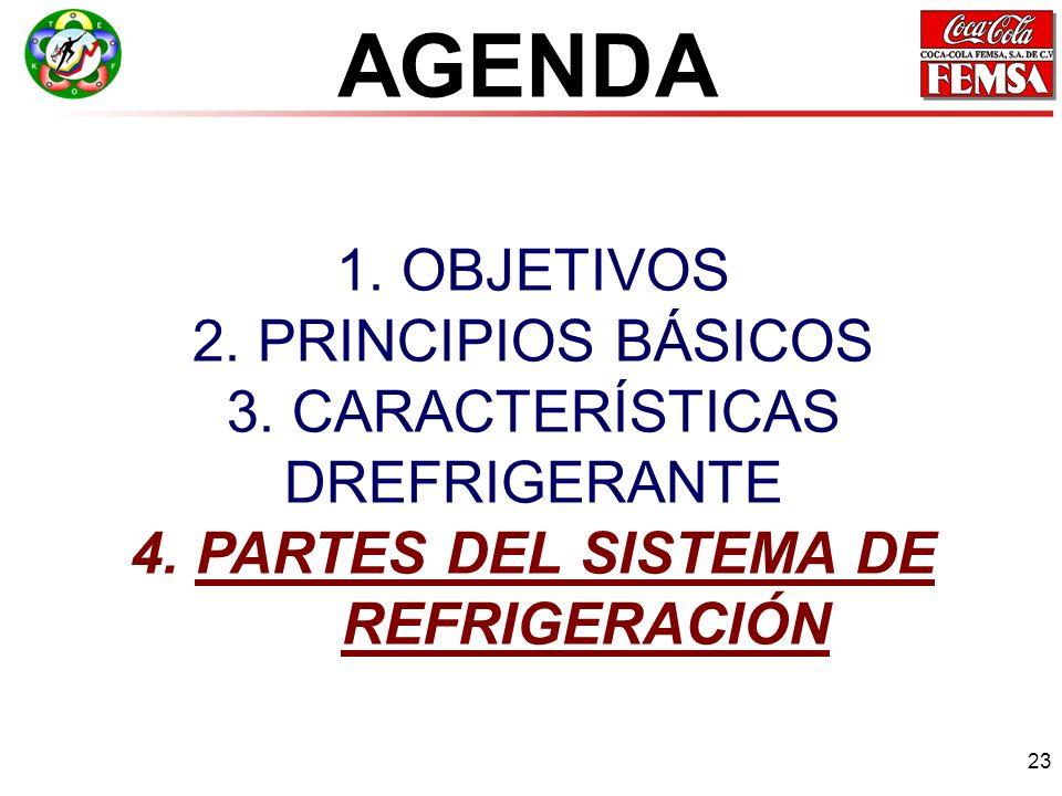 AGENDA 1. OBJETIVOS 2. PRINCIPIOS BÁSICOS 3. CARACTERÍSTICAS DREFRIGERANTE 4.