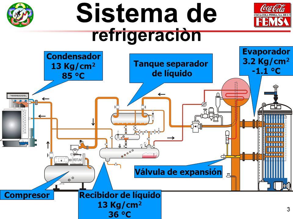 Sistema de refrigeraciòn Evaporador 3.2 Kg/cm2 -1.1 °C Condensador
