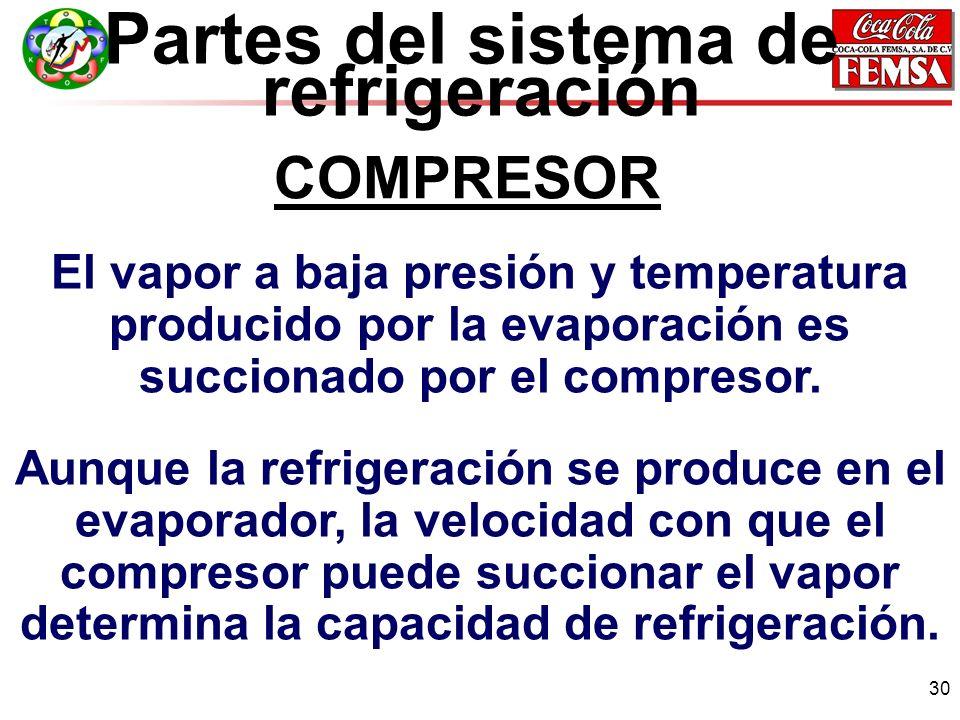Partes del sistema de refrigeración