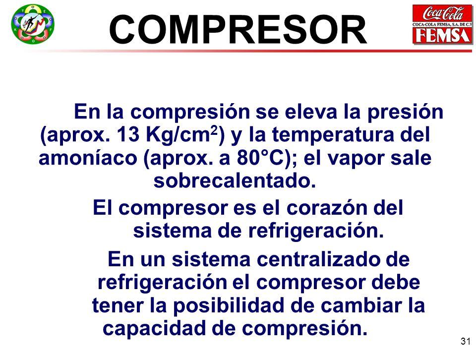 El compresor es el corazón del sistema de refrigeración.