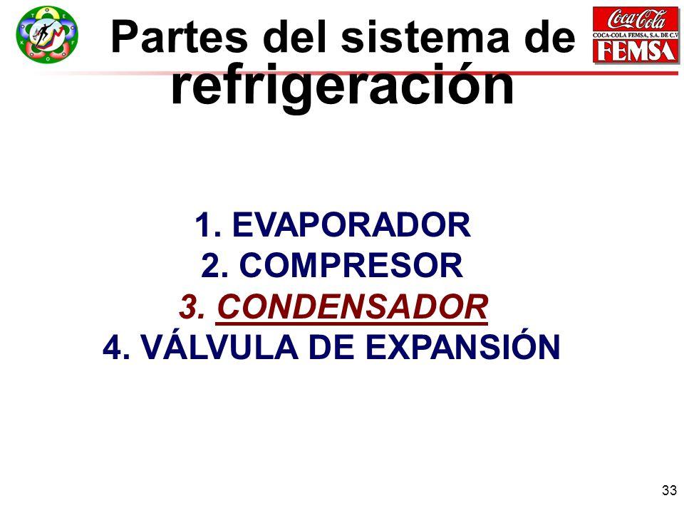 1. EVAPORADOR 2. COMPRESOR 3. CONDENSADOR 4. VÁLVULA DE EXPANSIÓN