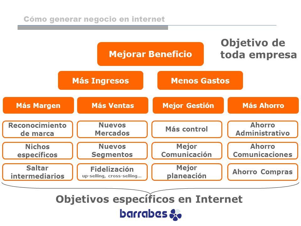 Objetivo de toda empresa Objetivos específicos en Internet