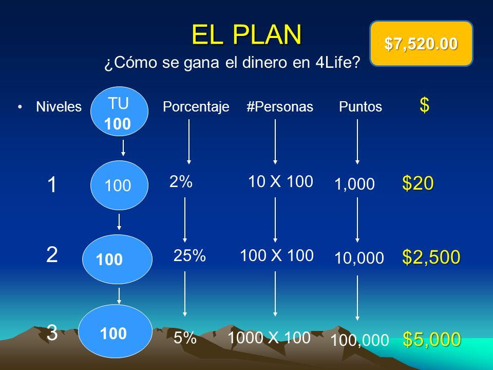 EL PLAN 1 2 3 $7,520.00 ¿Cómo se gana el dinero en 4Life TU 100 100