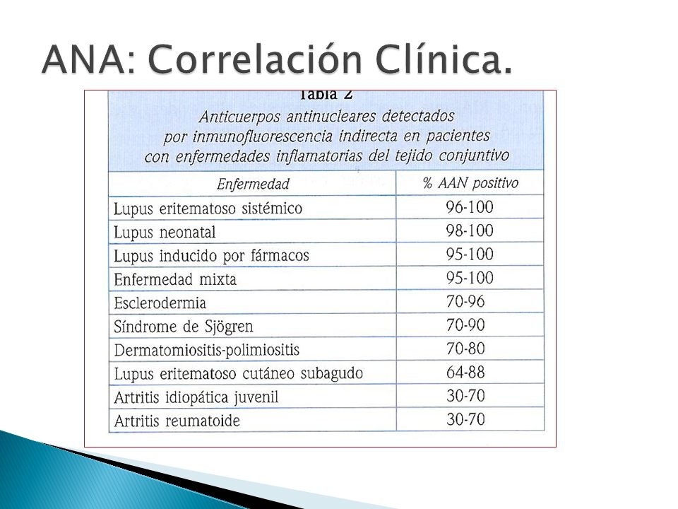 ANA: Correlación Clínica.