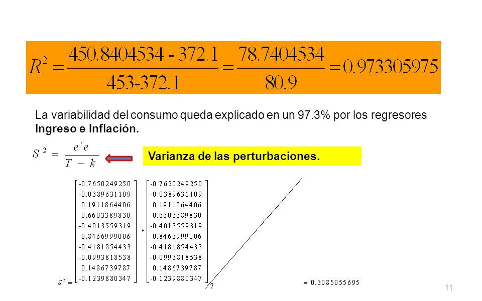 La variabilidad del consumo queda explicado en un 97