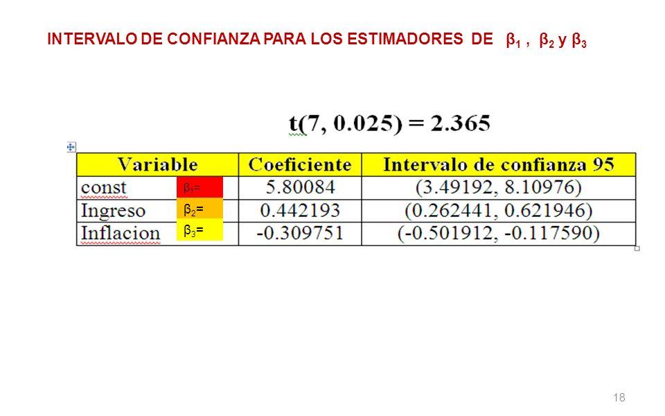 INTERVALO DE CONFIANZA PARA LOS ESTIMADORES DE β1 , β2 y β3