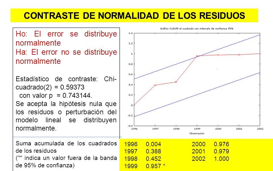 CONTRASTE DE NORMALIDAD DE LOS RESIDUOS