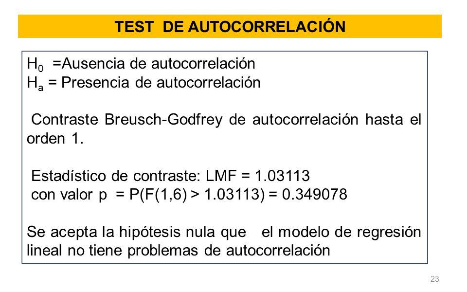 TEST DE AUTOCORRELACIÓN