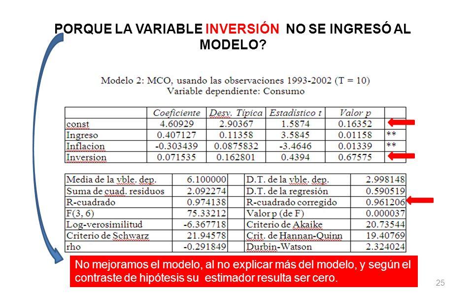 PORQUE LA VARIABLE INVERSIÓN NO SE INGRESÓ AL MODELO