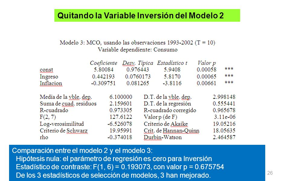 Quitando la Variable Inversión del Modelo 2