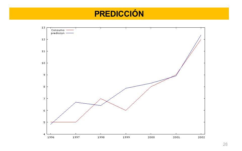 Predicción
