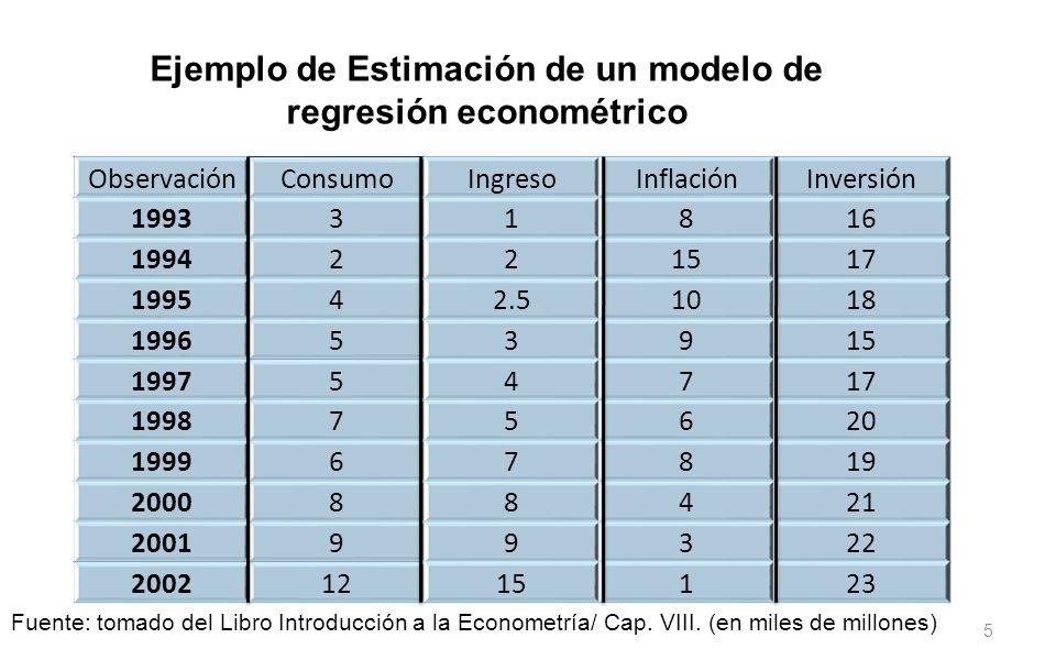 Ejemplo de Estimación de un modelo de regresión econométrico