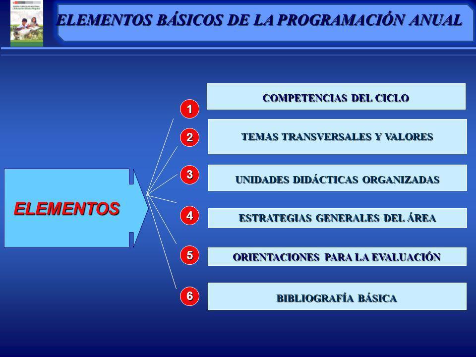ELEMENTOS ELEMENTOS BÁSICOS DE LA PROGRAMACIÓN ANUAL 1 2 3 4 5 6