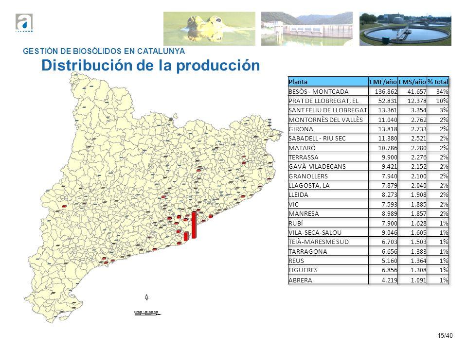 Distribución de la producción