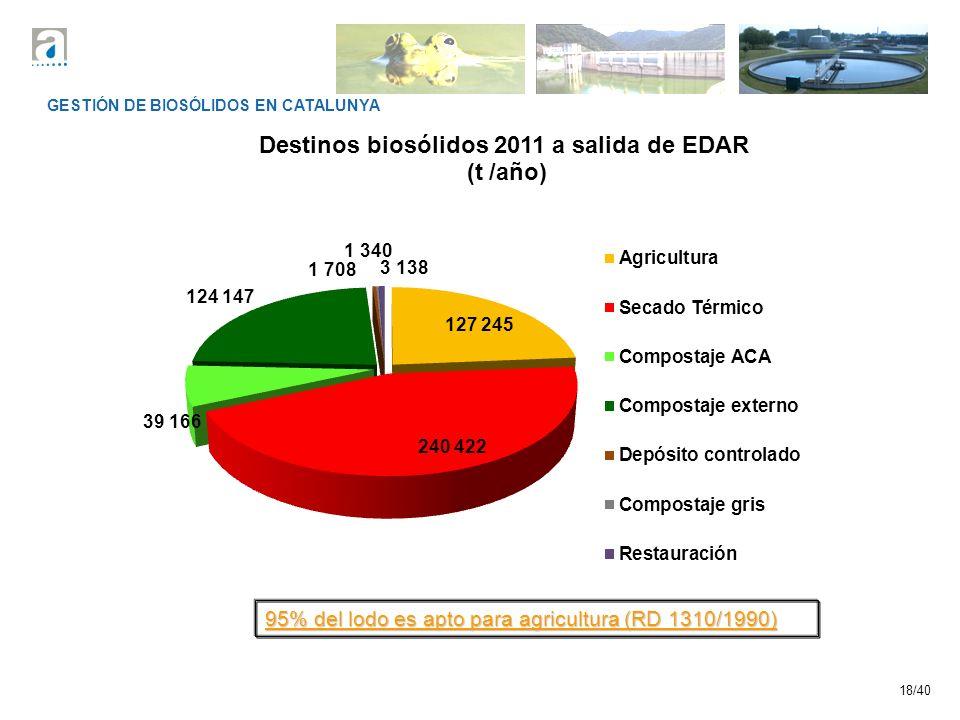 95% del lodo es apto para agricultura (RD 1310/1990)