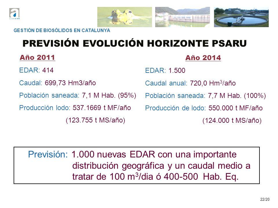 PREVISIÓN EVOLUCIÓN HORIZONTE PSARU