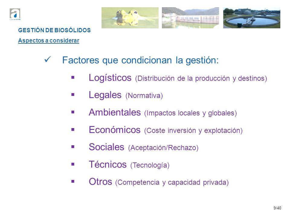 Factores que condicionan la gestión: