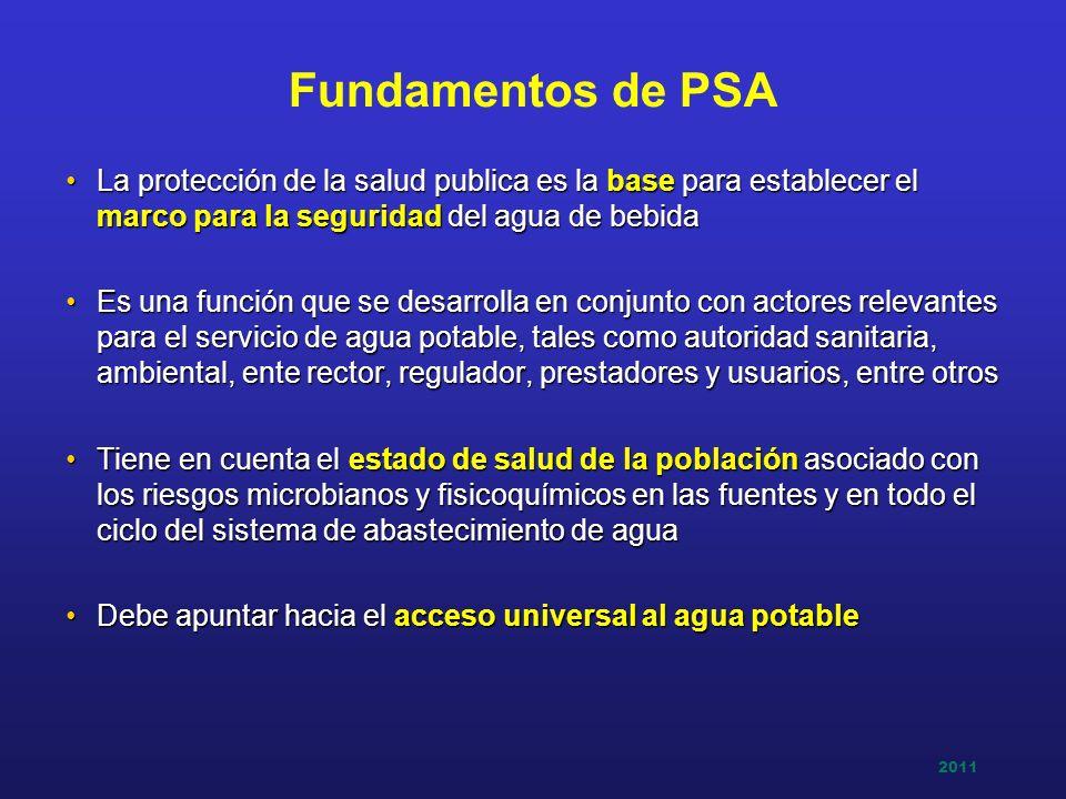 Fundamentos de PSA La protección de la salud publica es la base para establecer el marco para la seguridad del agua de bebida.