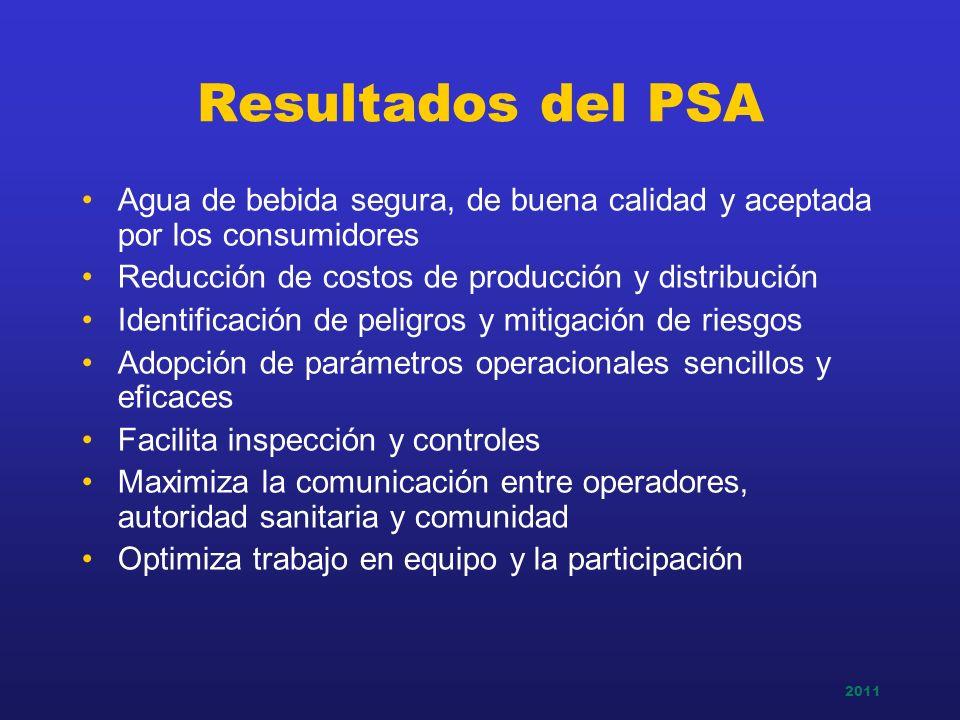 Resultados del PSA Agua de bebida segura, de buena calidad y aceptada por los consumidores. Reducción de costos de producción y distribución.