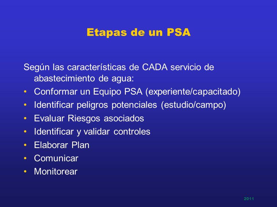 Etapas de un PSA Según las características de CADA servicio de abastecimiento de agua: Conformar un Equipo PSA (experiente/capacitado)