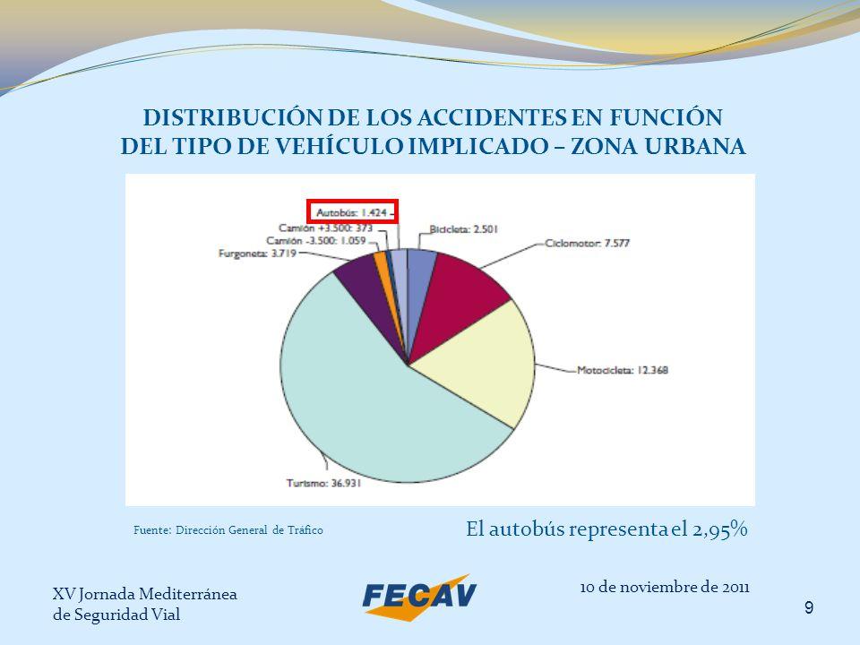 DISTRIBUCIÓN DE LOS ACCIDENTES EN FUNCIÓN DEL TIPO DE VEHÍCULO IMPLICADO – ZONA URBANA