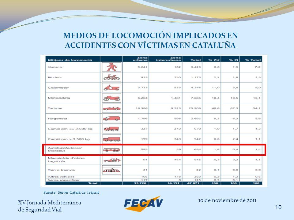 MEDIOS DE LOCOMOCIÓN IMPLICADOS EN ACCIDENTES CON VÍCTIMAS EN CATALUÑA